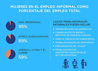 mujeres empleo informal